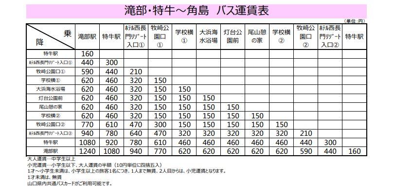 角島路線バス運賃表
