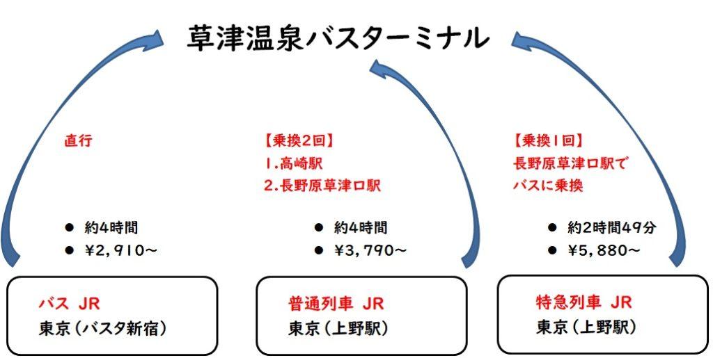 東京から草津温泉への行き方